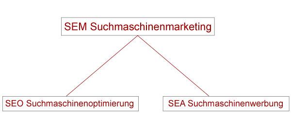 Dichotomie SEM in SEO und SEA